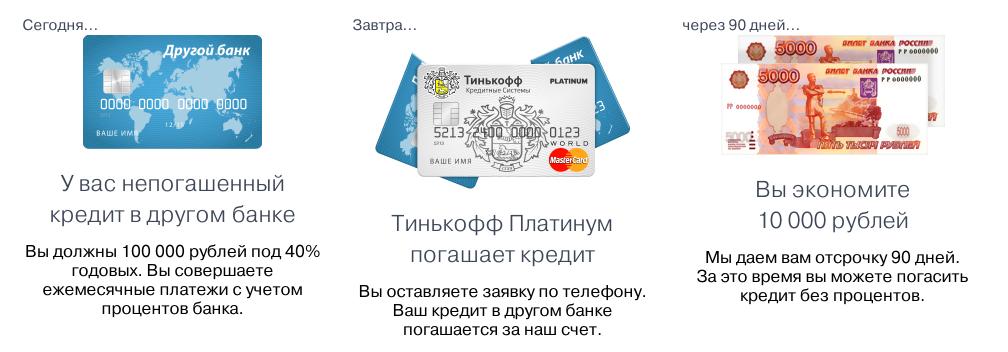 Кредитный банк для оформления